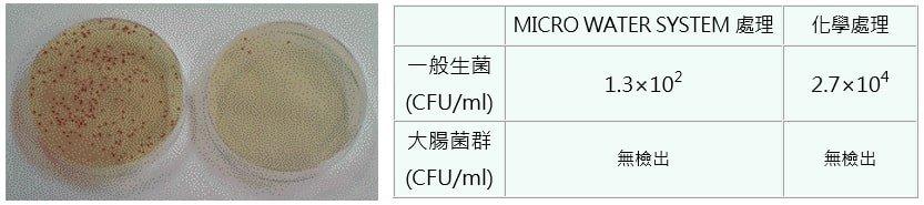 循環水淨化-殺菌測試