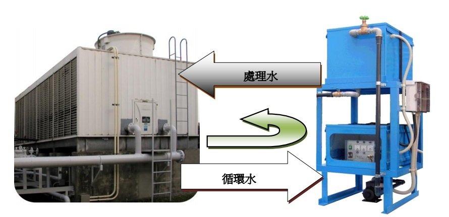 循環水淨化-設備